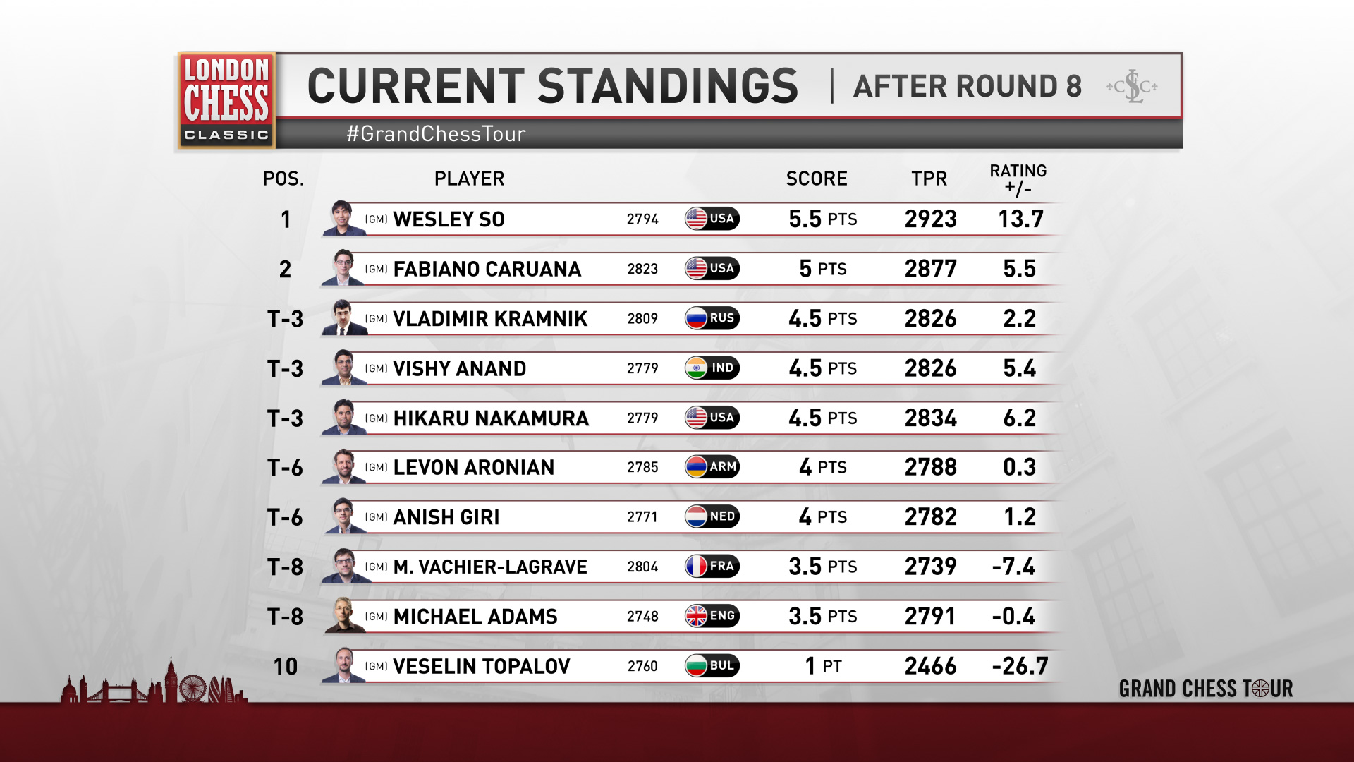 London Chess Classic Standings